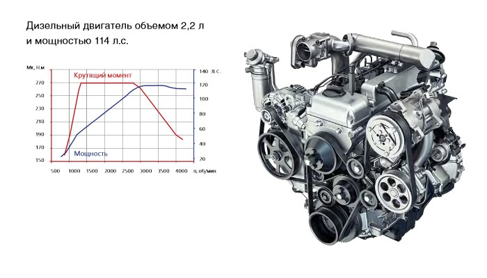 ЗМЗ-51432.10 CRS Common Rail - новый двигатель для внедорожников УАЗ